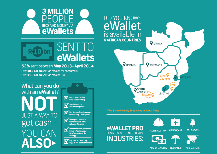 ewallet south africa